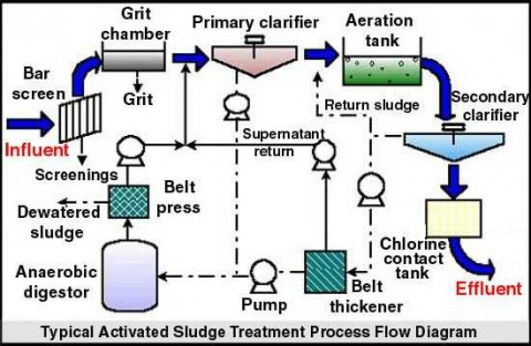 Activate Sludge Process download free - eagletube