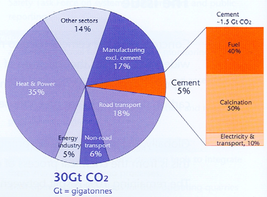 Slag Cement Chart : Co emissions from cement production civil beats