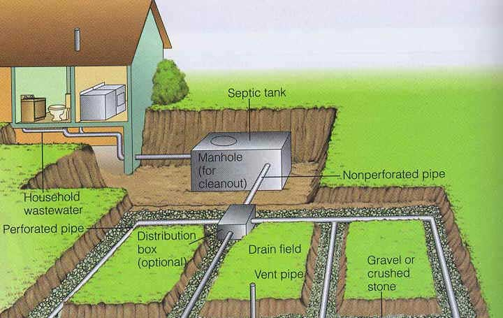 Domestic Sewage Treatment Septic Tank And Soak Pit