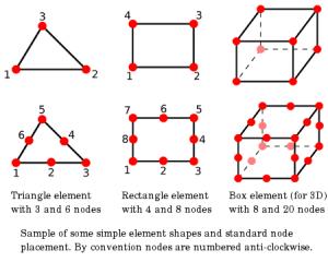 Simple Element Shapes