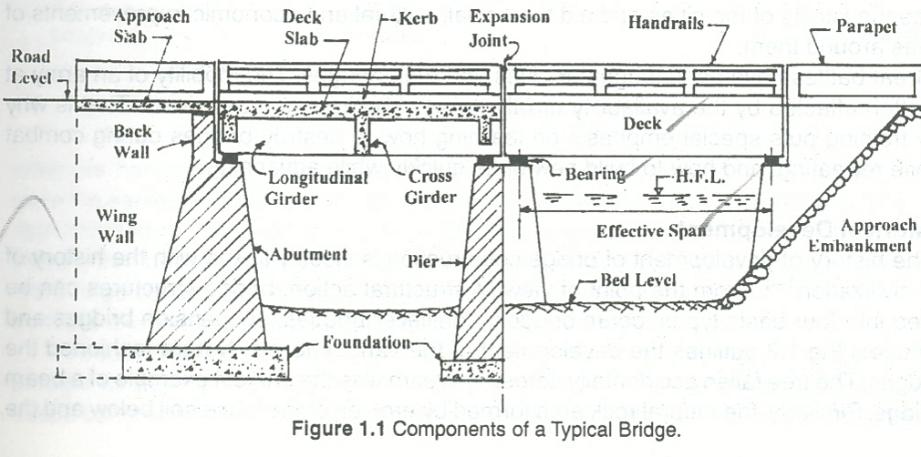 Bridge Engineering Classification Of Bridges