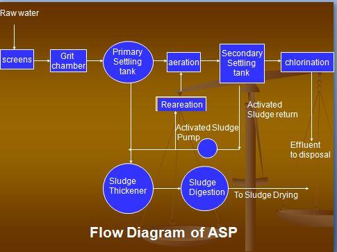 sewage flow diagram activated sludge process and kinetics of asp civildigital jeep 4 0l engine coolant flow diagram #9