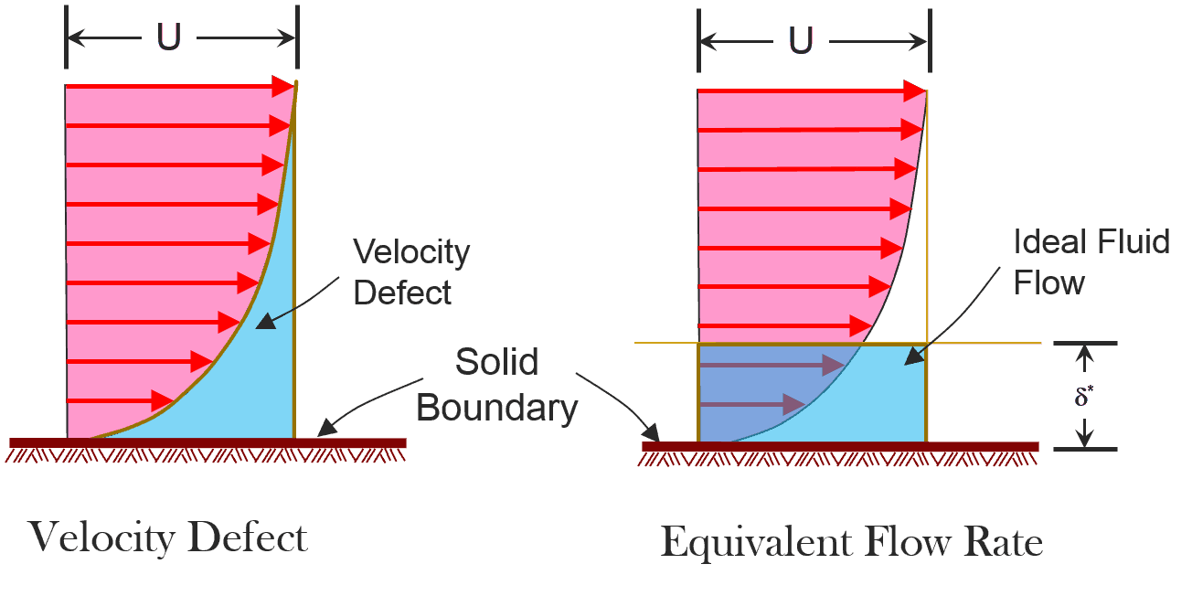 Boundary Layer Equations and Different Boundary Layer Thickness ...