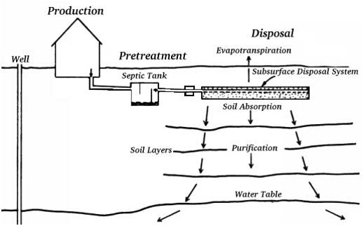 Sub surface irrigation subsurface irrigation working for Gravity septic system design