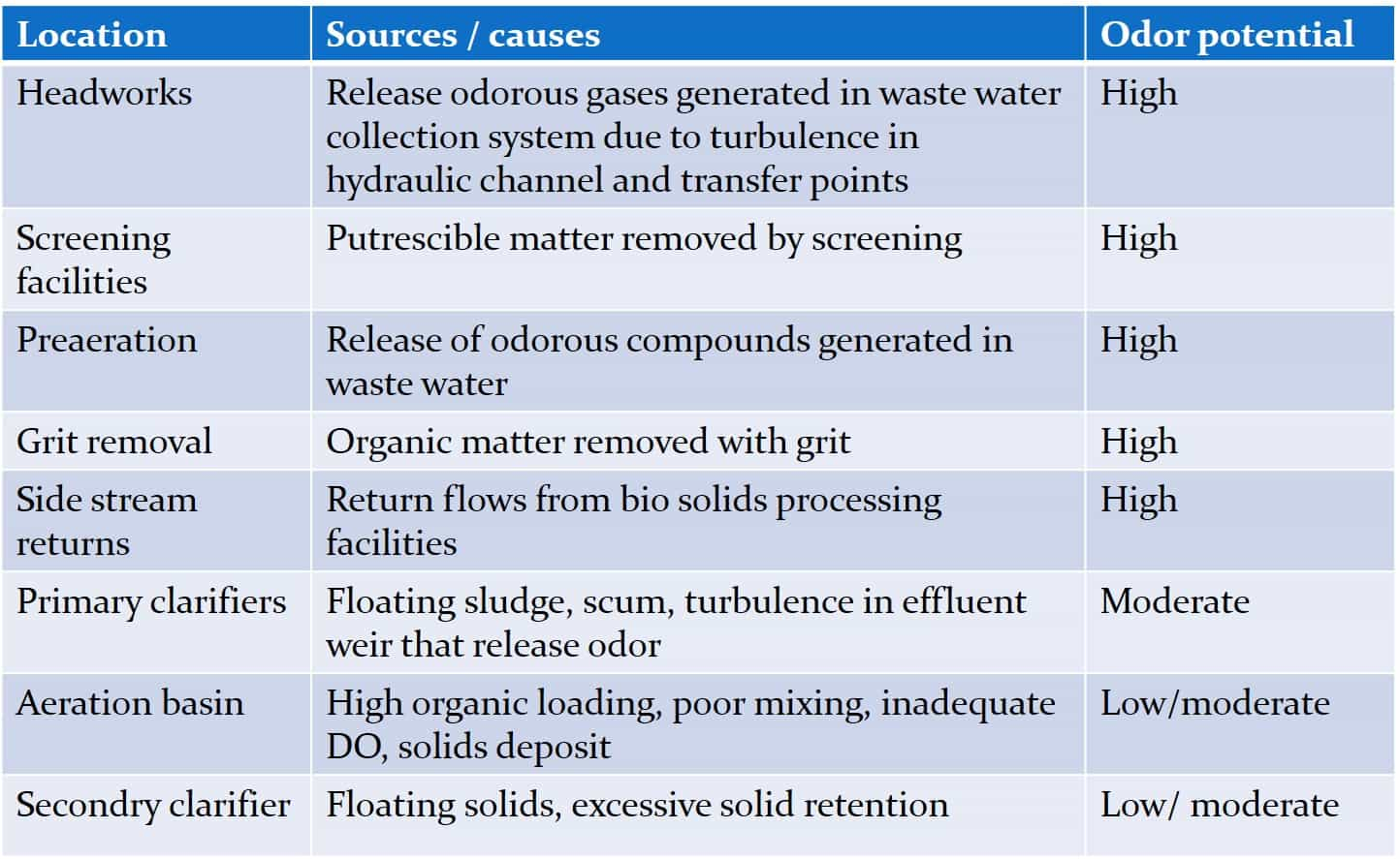 thesis in water treatment
