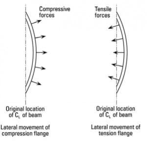 cause of lateral deflection in beam