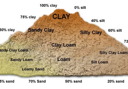 Formation of Soil & Types of Soil