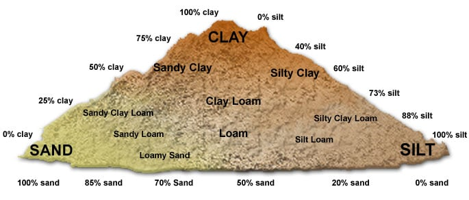 Formation of soil types of soil civildigital for Pictures of different types of soil with their names