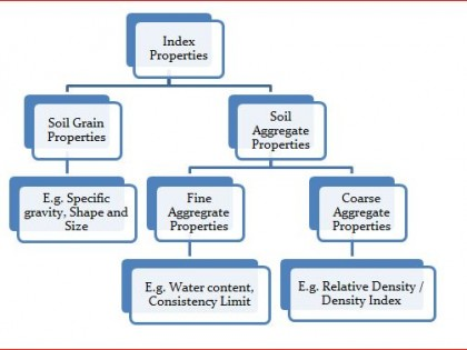 Index Properties of Soil & how are they determined?