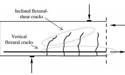 Failure modes in beams