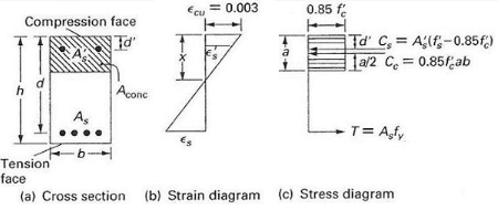 What Is The Effective Depth In Beams Or Slabs How Is It