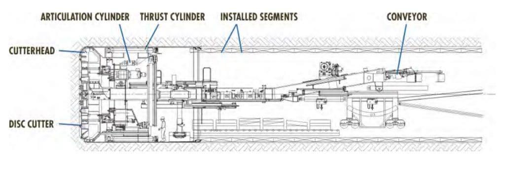 tunnel boring machine speed