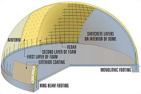 Monolithic Dome Construction Advantages amp Disadvantages