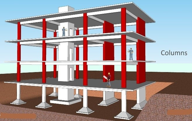 Major Parts Of Reinforced Concrete Buildings Framed