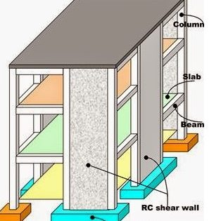 Shear Wall | Functions & Loads Transfer Mechanism | Design Example of Shear Wall