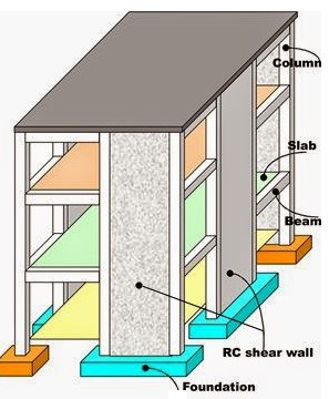 Shear Wall Functions Loads Transfer Mechanism Design Example