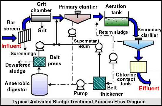 Activated Sludge Process And Kinetics Of Activated Sludge Process