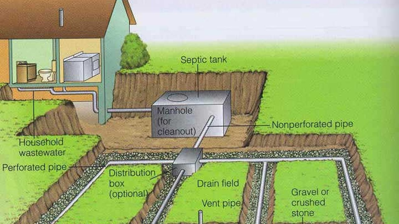 Septic Tank and Soak Pit - Domestic sewage treatment systems