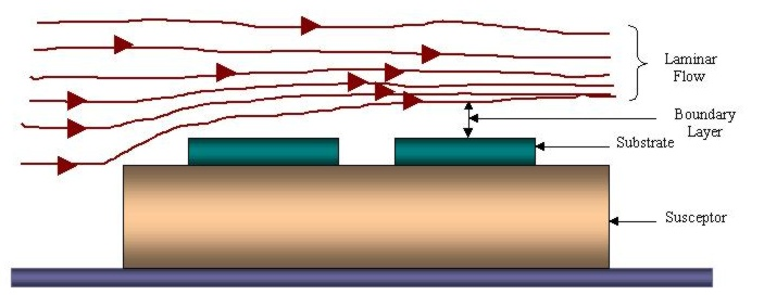 Theory of Boundary Layer
