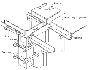 Formwork for Beams and Slabs