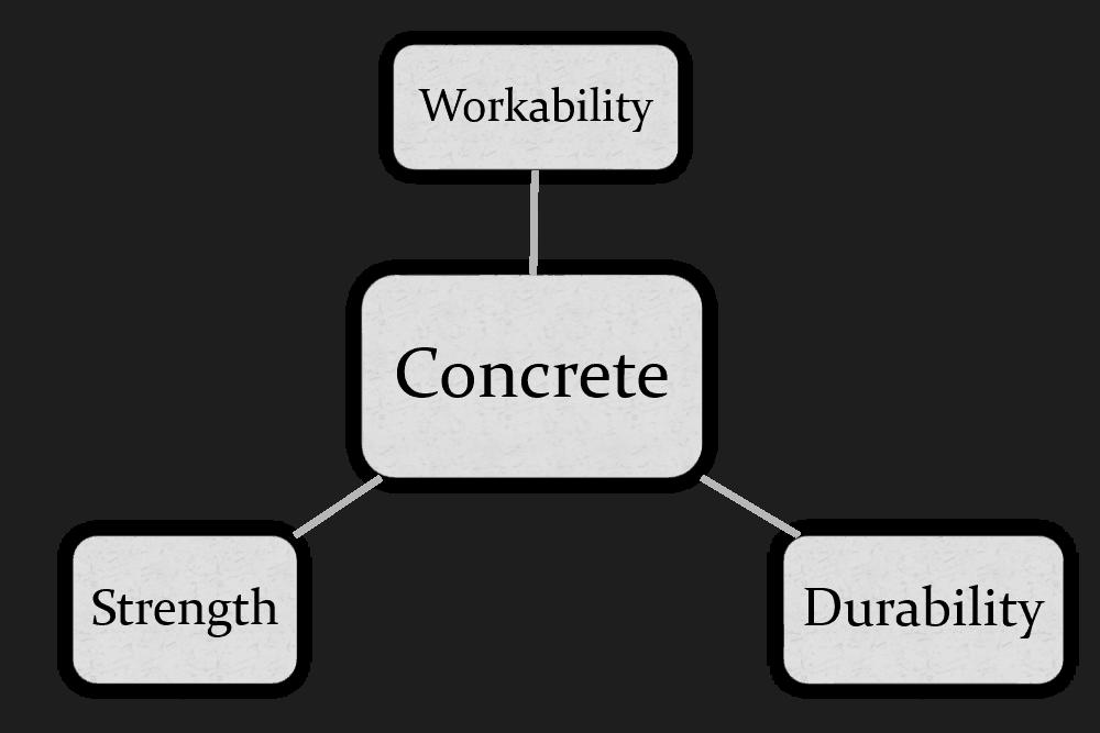 Specific Principles