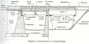 components of bridge