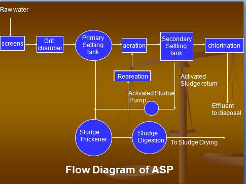 Flow Diagram of ASP