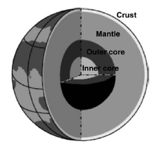 Earth primarily consists of four distinct layers