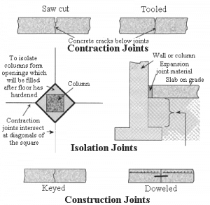 Various Joints In Construction