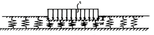Deformation Of A Uniformly Loaded Plate On Typical Winkler Model