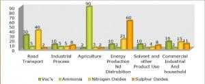 Air pollution Statistics