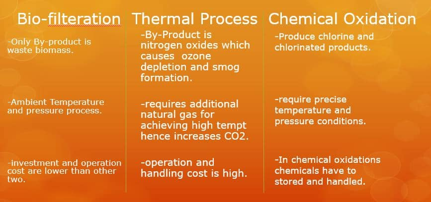 Differentiation Between Bio Filteration, Chemical oxidation & Thermal Processes
