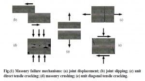 masonry Failure Mechanism