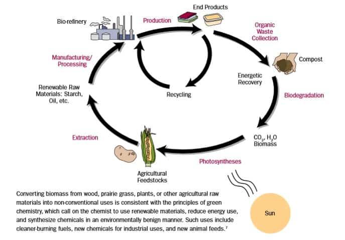 Green Chemistry Chart
