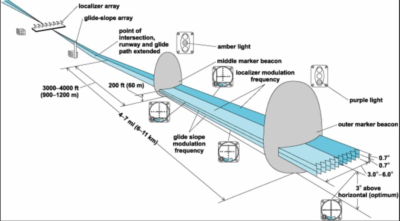 ILS system configuration