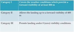 Instruments landing system