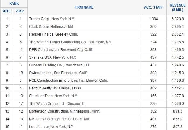Green Companies Ranking