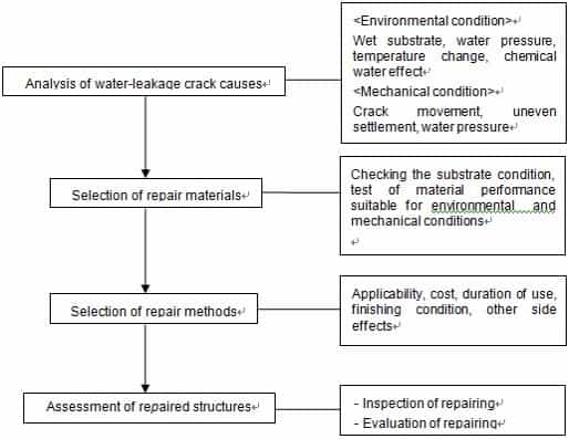 Repair of leakage structure