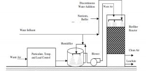 Schematic Diagram Of A Biofilter Unit