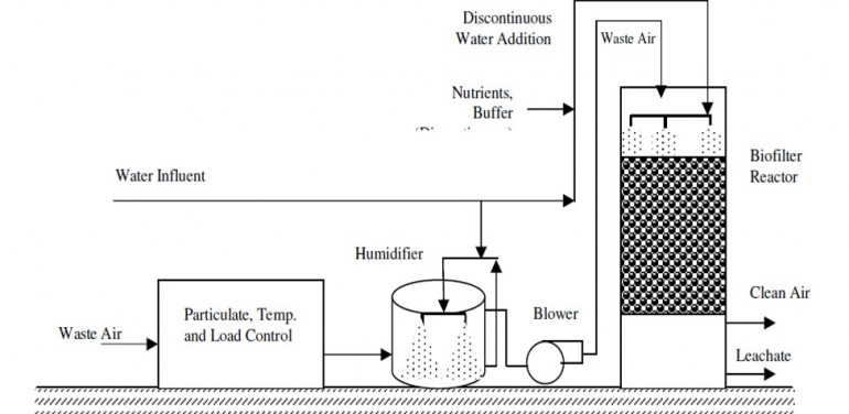 schematic diagram of a biofilter unit