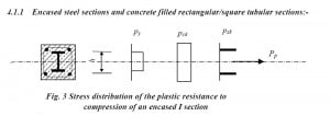 Stress Distribution in an encased I Section