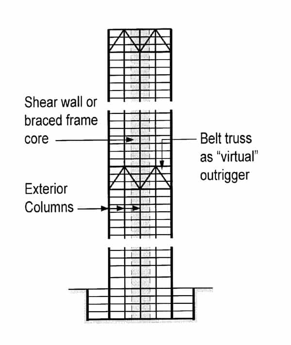 Efficient Use Of Outrigger Amp Belt Truss In Tall Buildings