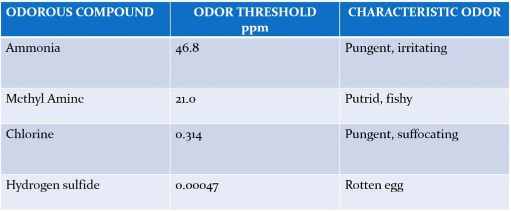 Types of odors