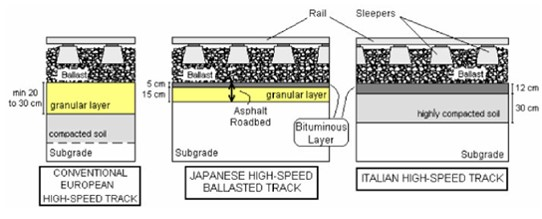 Typical Cross Sections Of High Speed Tracks With Sub-ballast