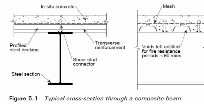 Typical Cross Section Through A Composite Beam Civildigital