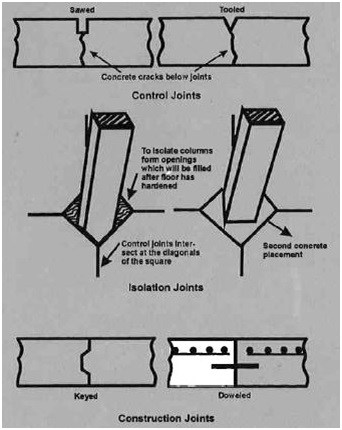 Various Types of joints