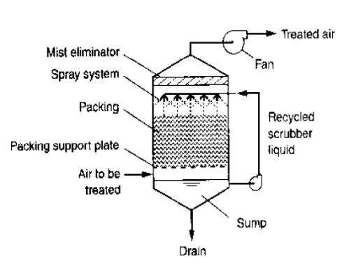 Odor Treatment Methods & Design Considerations ...