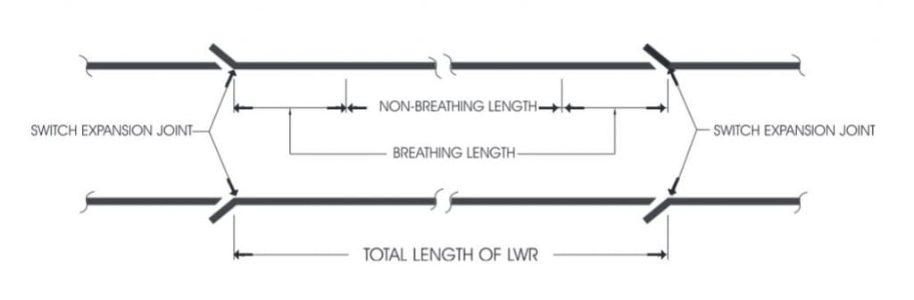 Breathing Length