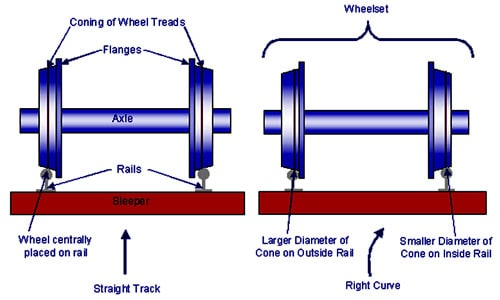 Coning of wheels - Straight and Curved Tracks