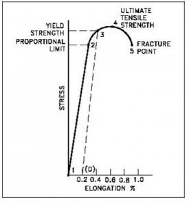 Yielding of Steel _ Stress Strain Curve